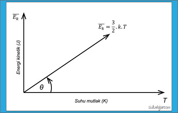 Grafik energi kinetik gas terhadap suhu mutlak pada teori kinetik gas