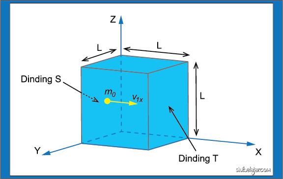 gas ideal di dalam kubus tertutup pada teori kinetik gas