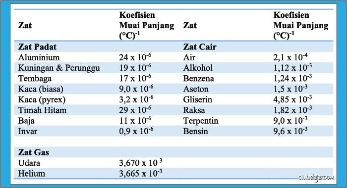 tabel koefisien muai
