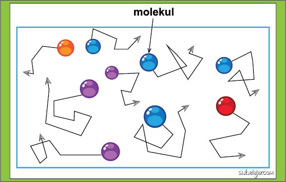 lintas acak sebuah molekul pada teori kinetik gas