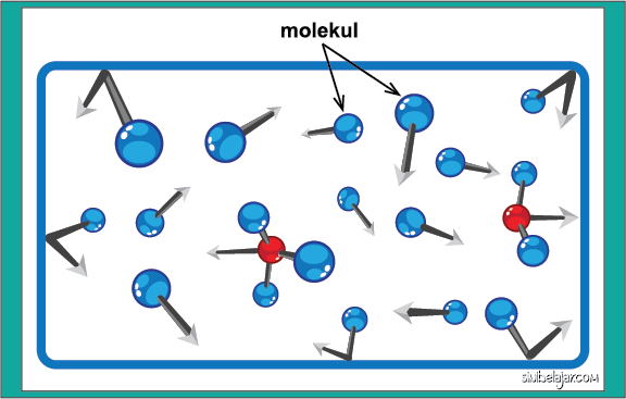 molekul gas menurut teori kinetik gas