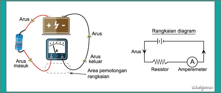 rangkaian amperemeter