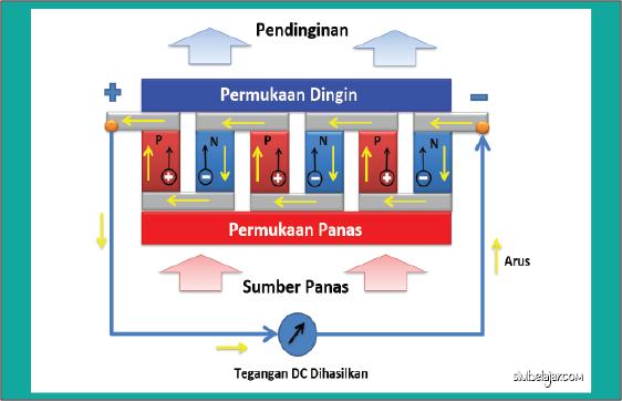 Skema generator termoelektrik