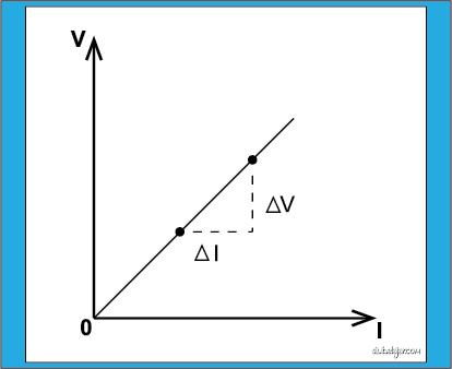 grafik kemiringan V terhadap I