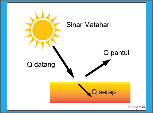 perpindahan kalor panas secara radiasi