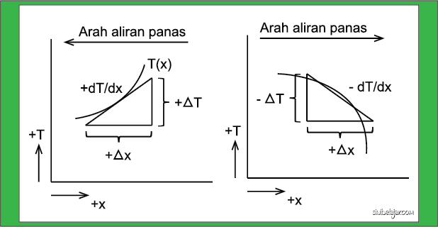 sketsa tentang tanda untuk aliran panas konduksi