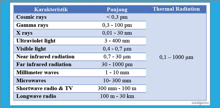 tabel elektromagnetik spectrum gelombang