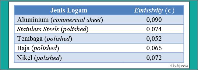 nilai emisitivitas permukaan logam