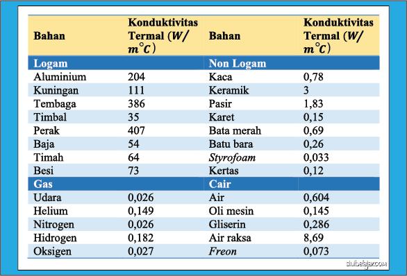 nilai konduktivitas termal bahan