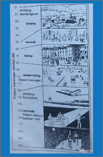 tingkat kebisingan dalam desibel