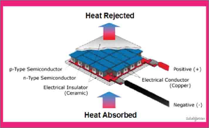 struktur modul generator termoelektrik