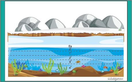 suhu air danau ditutupi es