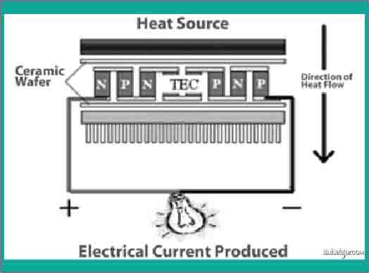 susunan generator termoelektrik