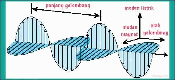 arah rambat gelombang elektromagnetik