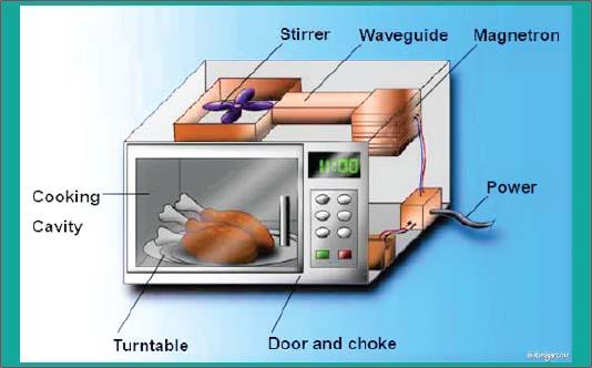 cara kerja microwave