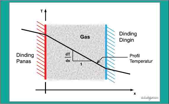 konduksi kalor melalui gas memisahkan dua dinding padat