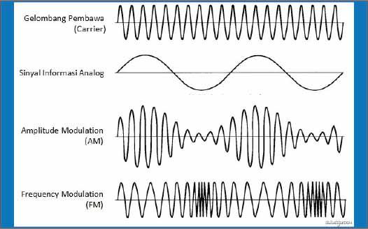 modulasi gelombang radio