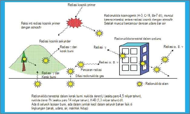 radiasi alam pada radioisotop